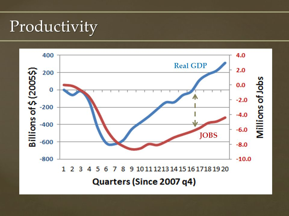 Productivity Real GDP JOBS