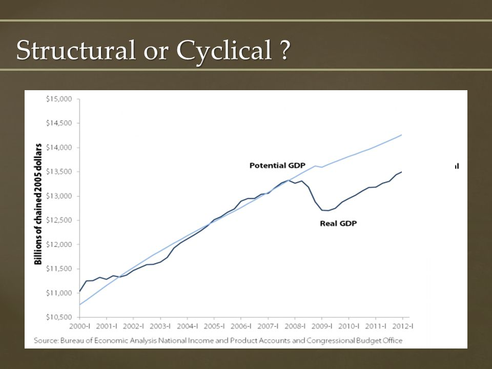 Structural or Cyclical ?
