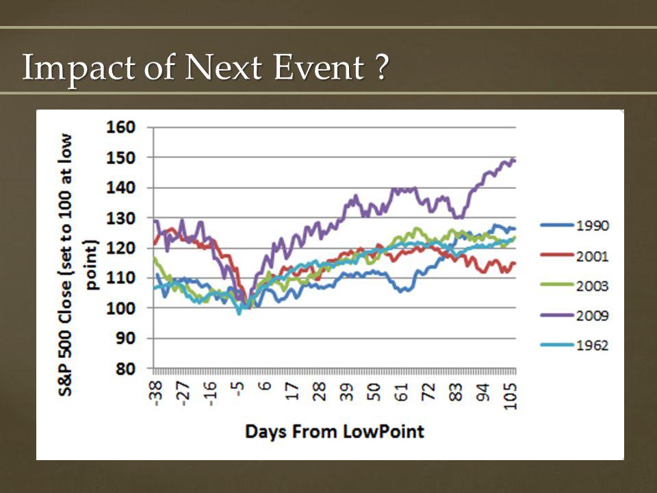Impact of Next Event