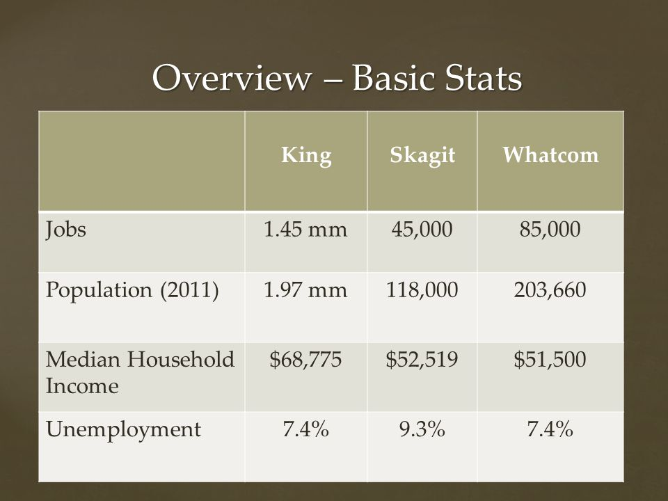 KingSkagitWhatcom Jobs1.45 mm45,00085,000 Population (2011)1.97 mm118,000203,660 Median Household Income $68,775$52,519$51,500 Unemployment7.4%9.3%7.4