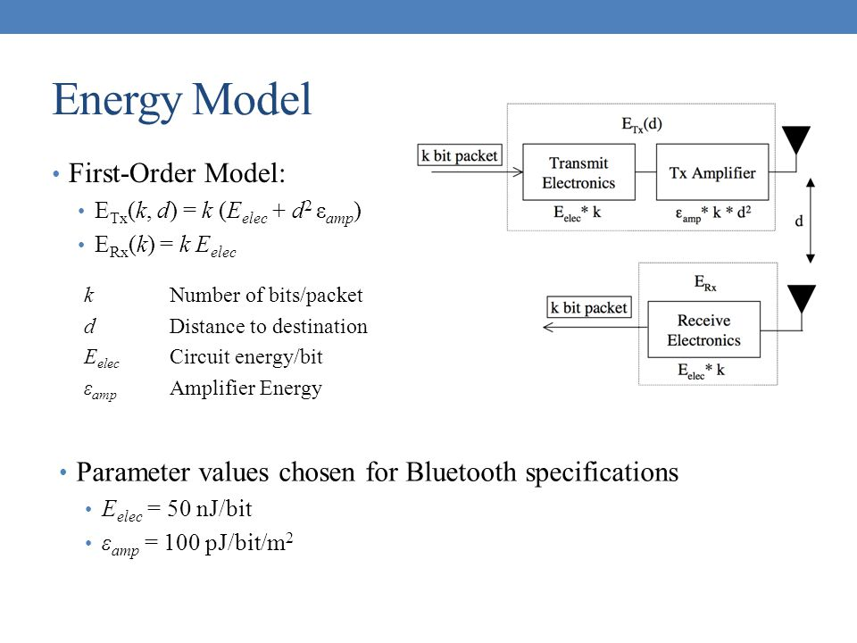 Energy Model First-Order Model: E Tx (k, d) = k (E elec + d 2 ε amp ) E Rx (k) = k E elec kNumber of bits/packet dDistance to destination E elec Circu