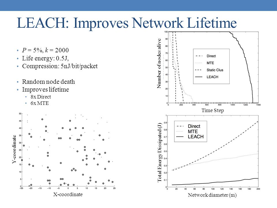 P = 5%, k = 2000 Life energy: 0.5J, Compression: 5nJ/bit/packet Random node death Improves lifetime 8x Direct 6x MTE LEACH: Improves Network Lifetime