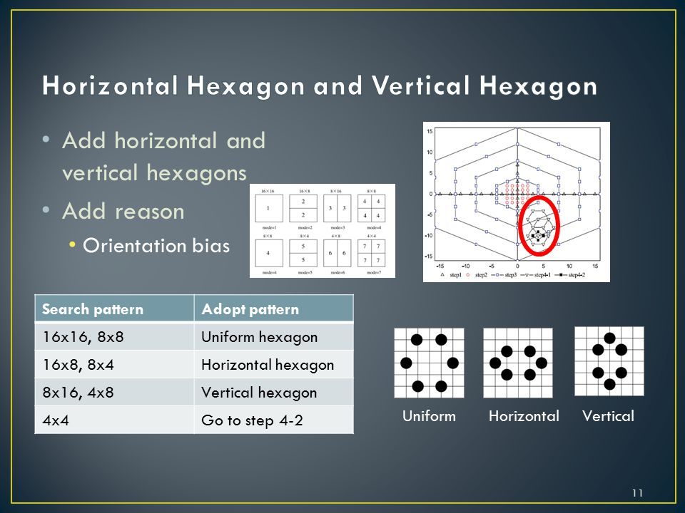 Add horizontal and vertical hexagons Add reason Orientation bias 11 Uniform Horizontal Vertical Search patternAdopt pattern 16x16, 8x8Uniform hexagon 16x8, 8x4Horizontal hexagon 8x16, 4x8Vertical hexagon 4x4Go to step 4-2