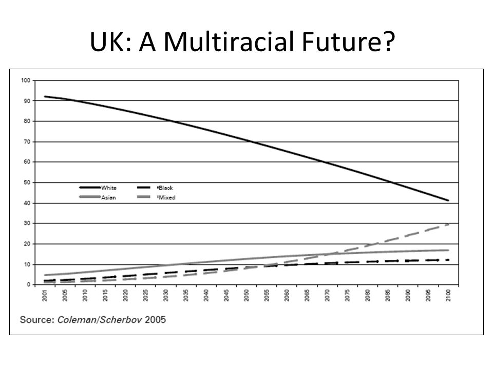 UK: A Multiracial Future?