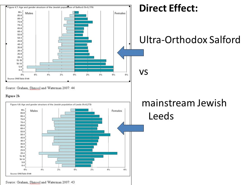 Direct Effect: Ultra-Orthodox Salford vs mainstream Jewish Leeds