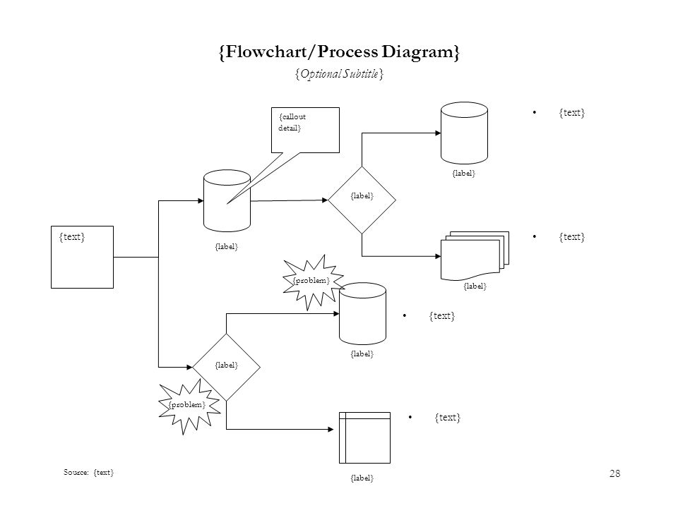 28 {Flowchart/Process Diagram} {text} {Optional Subtitle} Source: {text} {text} {callout detail} {text} {label} {problem}