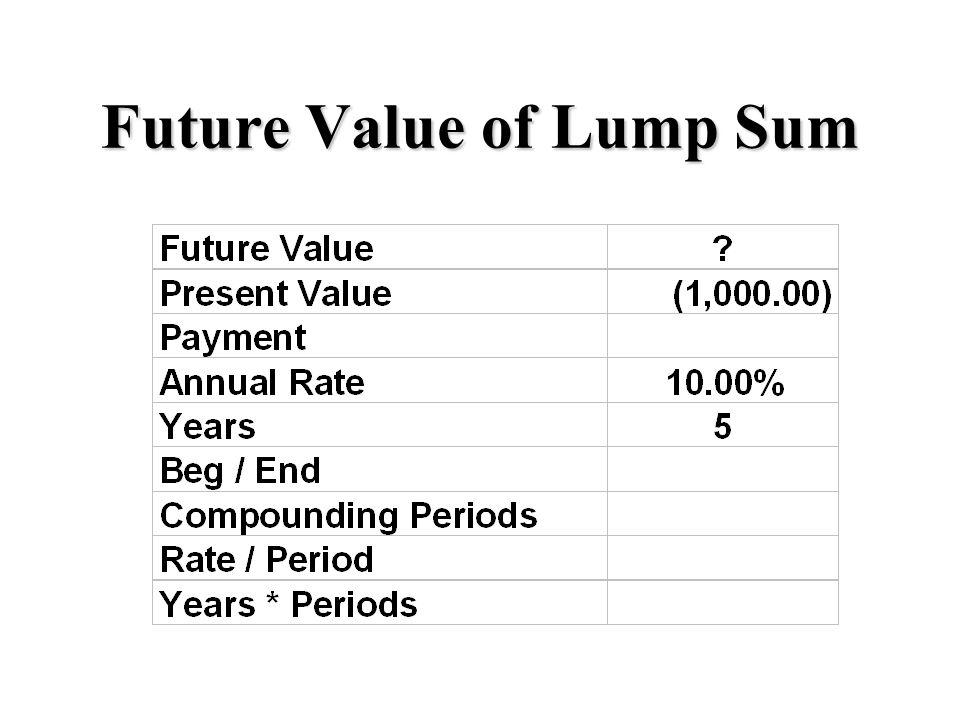 Future Value of Lump Sum