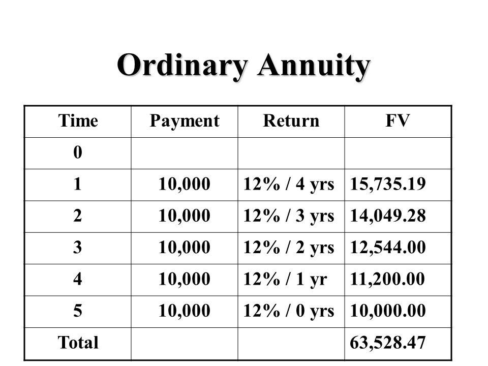 Ordinary Annuity TimePaymentReturnFV 0 110,00012% / 4 yrs15,735.19 210,00012% / 3 yrs14,049.28 310,00012% / 2 yrs12,544.00 410,00012% / 1 yr11,200.00 510,00012% / 0 yrs10,000.00 Total63,528.47