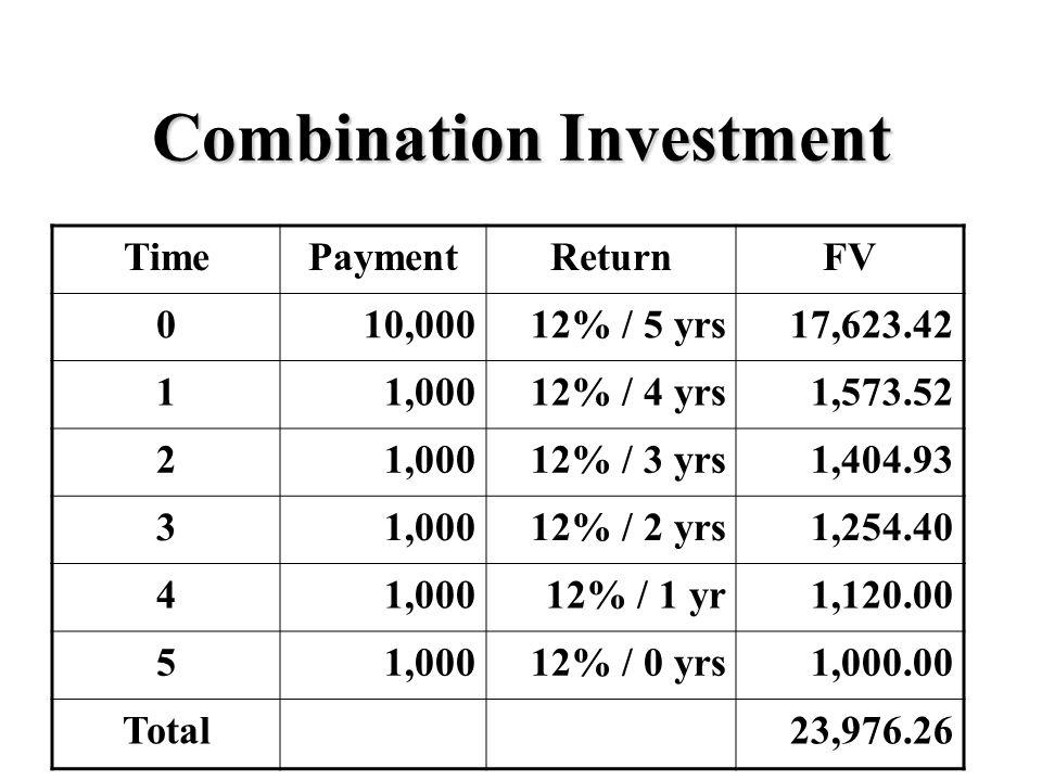 Combination Investment TimePaymentReturnFV 010,00012% / 5 yrs17,623.42 11,00012% / 4 yrs1,573.52 21,00012% / 3 yrs1,404.93 31,00012% / 2 yrs1,254.40 41,00012% / 1 yr1,120.00 51,00012% / 0 yrs1,000.00 Total23,976.26