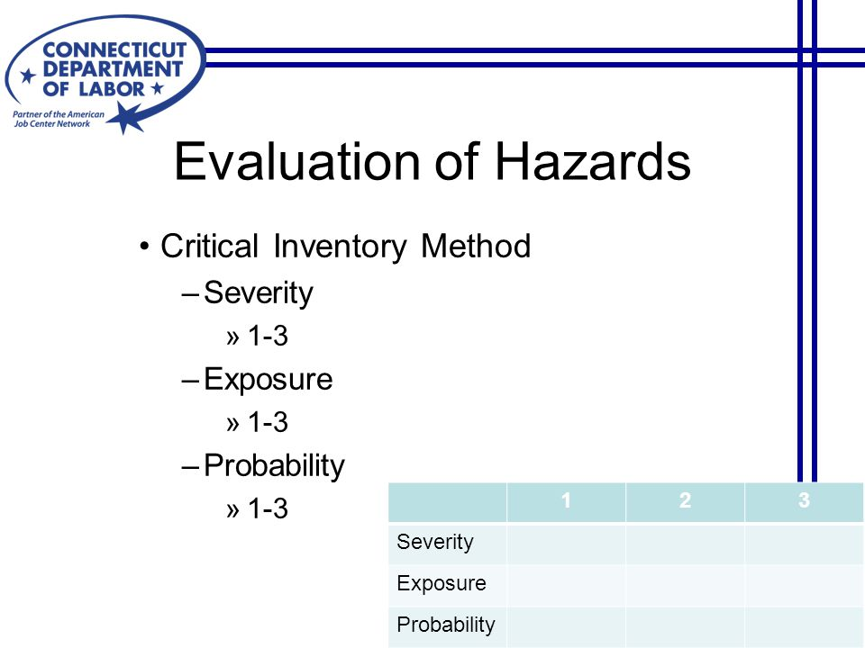 Evaluation of Hazards Critical Inventory Method –Severity »1-3 –Exposure »1-3 –Probability »1-3 123 Severity Exposure Probability