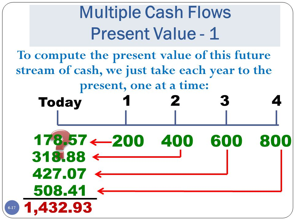 6-17 Multiple Cash Flows Present Value - 1 To compute the present value of this future stream of cash, we just take each year to the present, one at a time: Today 1234 200400600800 178.57 318.88 427.07 508.41 1,432.93