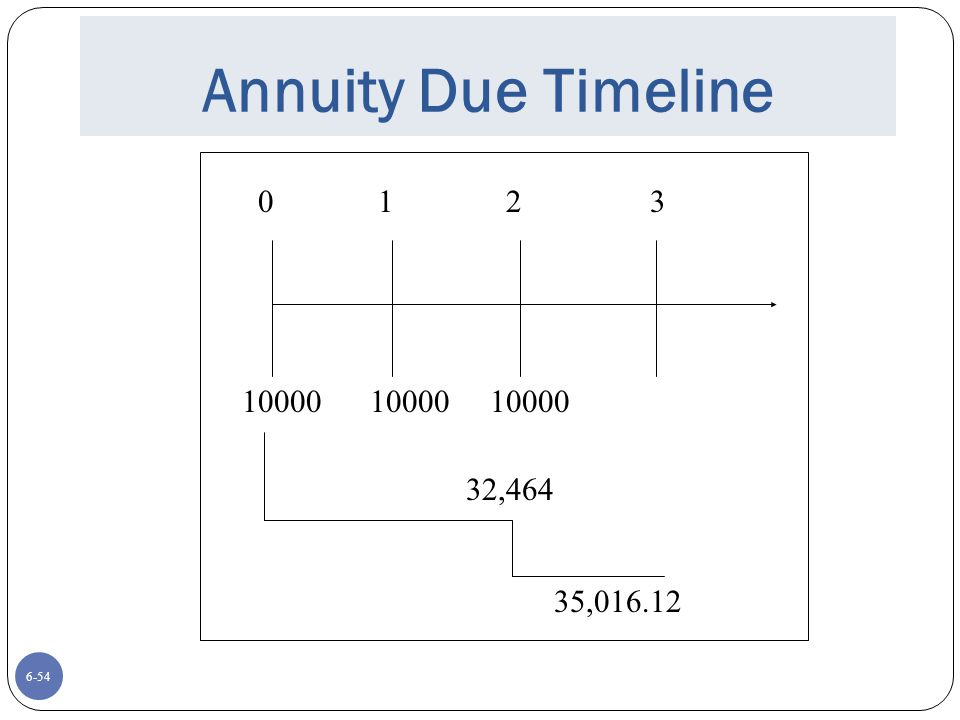 6-54 Annuity Due Timeline 0 1 2 3 10000 10000 10000 32,464 35,016.12