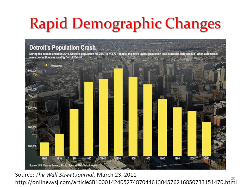 Rapid Demographic Changes Source: The Wall Street Journal, March 23, 2011 http://online.wsj.com/articleSB10001424052748704461304576216850733151470.html 20