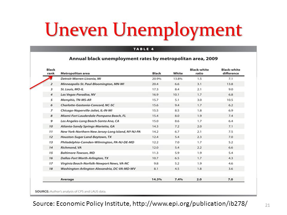 Uneven Unemployment Source: Economic Policy Institute, http://www.epi.org/publication/ib278/ 21