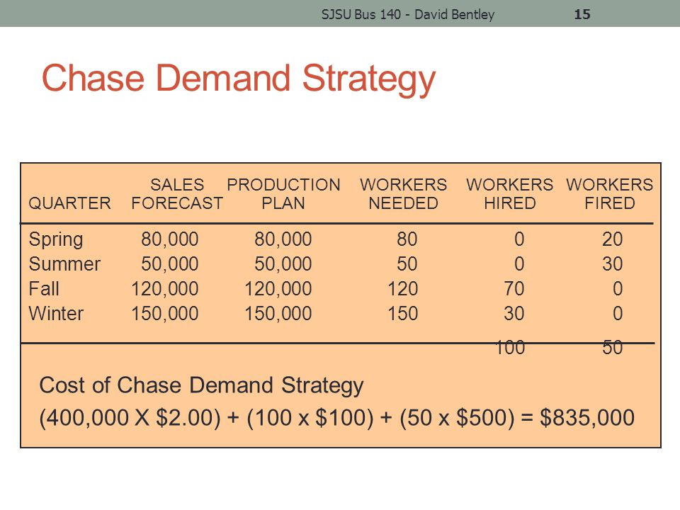 Chase Demand Strategy SJSU Bus 140 - David Bentley15 Spring80,00080,00080020 Summer50,00050,00050030 Fall120,000120,000120700 Winter150,000150,000150300 10050 SALESPRODUCTIONWORKERSWORKERSWORKERS QUARTERFORECASTPLANNEEDEDHIREDFIRED Cost of Chase Demand Strategy (400,000 X $2.00) + (100 x $100) + (50 x $500) = $835,000