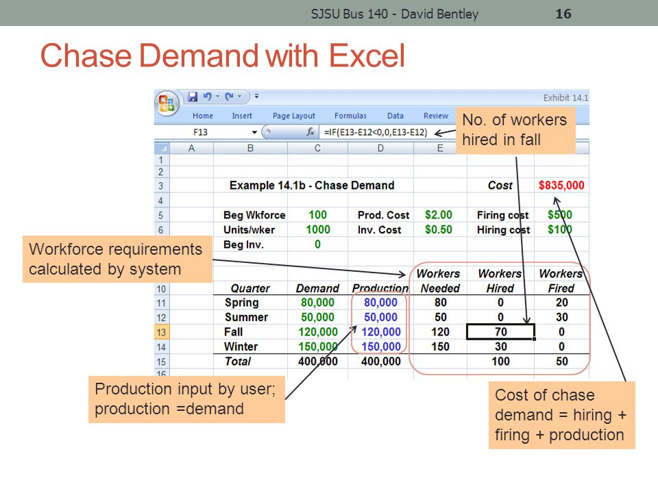 Chase Demand with Excel SJSU Bus 140 - David Bentley16 Workforce requirements calculated by system No.