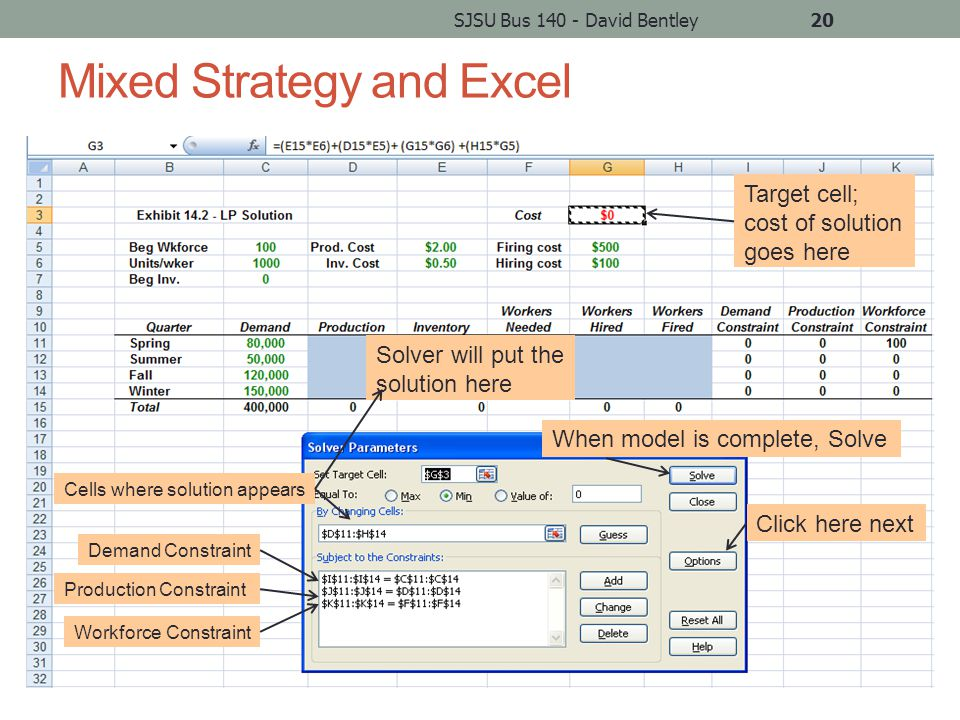 Mixed Strategy and Excel SJSU Bus 140 - David Bentley20 Target cell; cost of solution goes here Solver will put the solution here When model is complete, Solve Click here next Demand Constraint Workforce Constraint Production Constraint Cells where solution appears