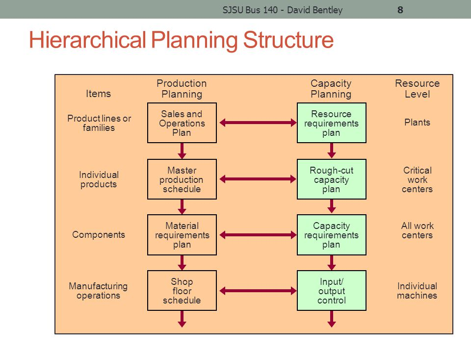 Disaggregation Breaking an aggregate plan into more detailed plans Create Master Production Schedule for Material Requirements Planning We'll talk more about disaggregating the plan level-by-level when we come to MRP and MRP II SJSU Bus 140 - David Bentley9