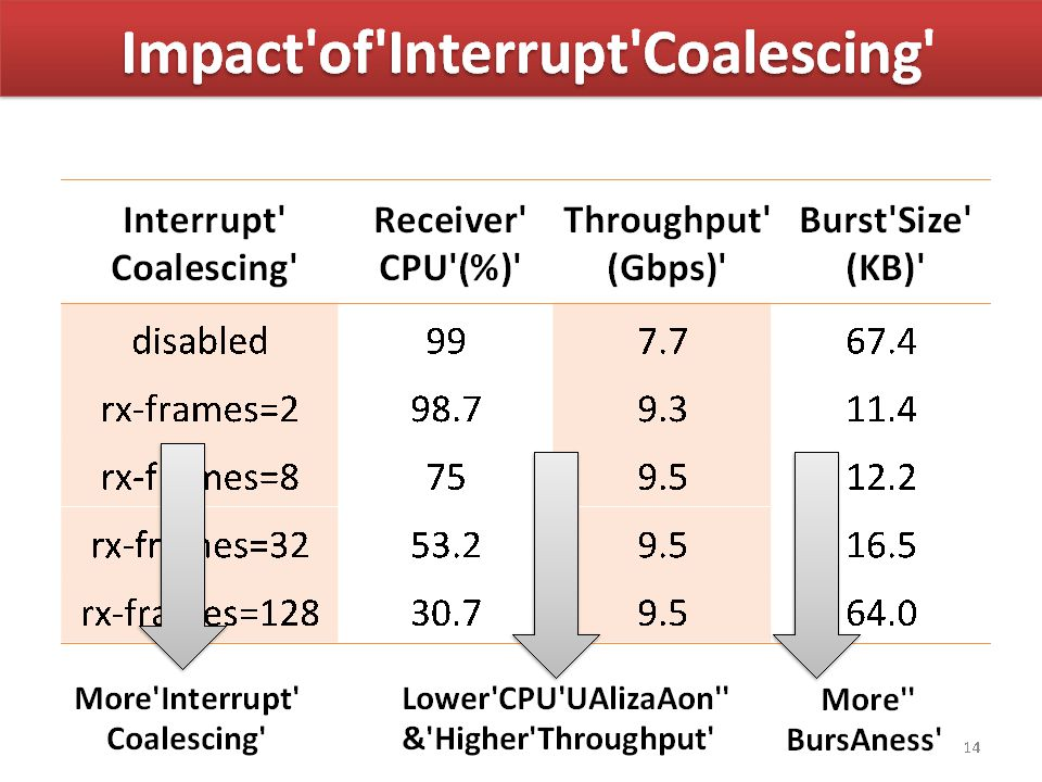 Why do Bursts Exists? Systems review: – NIC (network Card) informs OS of packets via interrupt Interrupt consume CPU If one interrupt for each packet