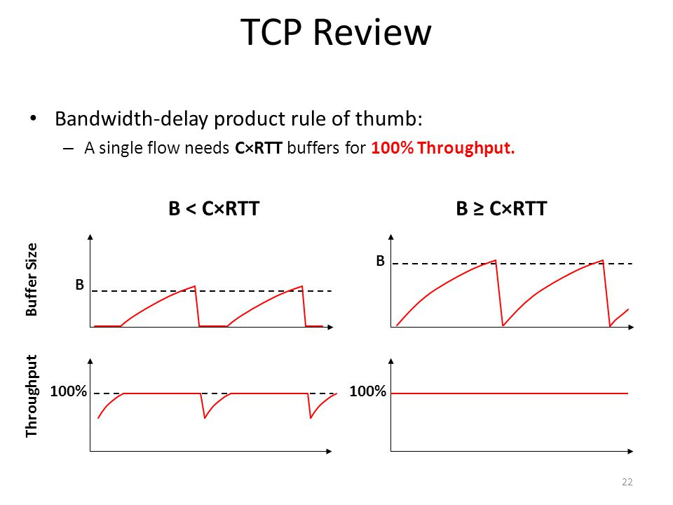 TCP Review Bandwidth-delay product rule of thumb: – A single flow needs C×RTT buffers for 100% Throughput. Throughput Buffer Size 100% B B ≥ C×RTT B 1