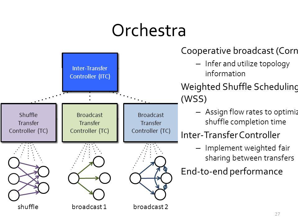 TC (broadcast) HDFS Tree Cornet HDFS Tree Cornet HDFS Tree Cornet HDFS Tree Cornet TC (shuffle) Hadoop shuffle WSS Hadoop shuffle WSS shuffle broadcas