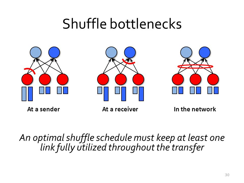 Shuffle bottlenecks An optimal shuffle schedule must keep at least one link fully utilized throughout the transfer 30 At a senderAt a receiverIn the n