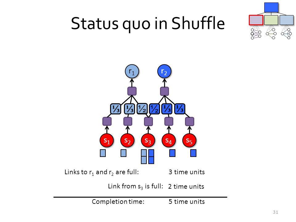 Status quo in Shuffle 31 r1r1 r1r1 r2r2 r2r2 s2s2 s2s2 s3s3 s3s3 s4s4 s4s4 s1s1 s1s1 s5s5 s5s5 Links to r 1 and r 2 are full: Link from s 3 is full: C