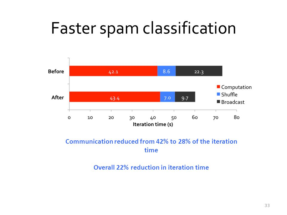 Faster spam classification 33 Communication reduced from 42% to 28% of the iteration time Overall 22% reduction in iteration time