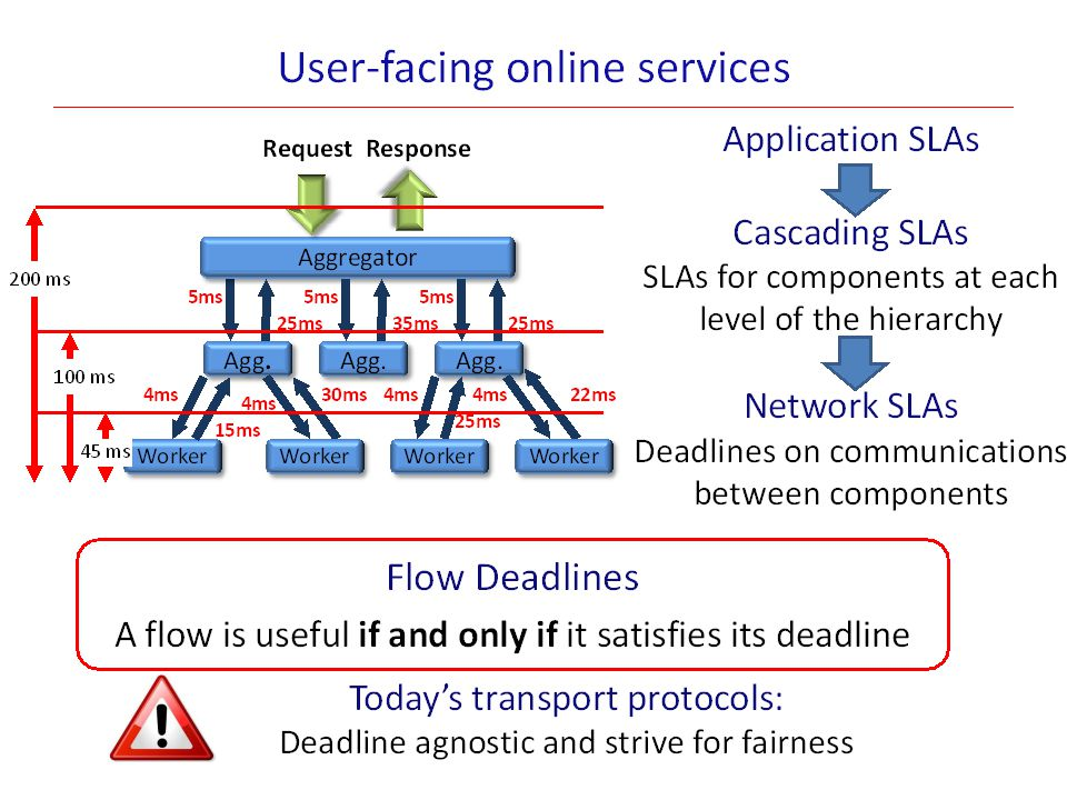 Transfer Patterns Transfer: set of all flows transporting data between two stages of a job – Acts as a barrier Completion time: Time for the last receiver to finish Shuffle Broadcast Incast* 26 Map HDFS Reduce HDFS