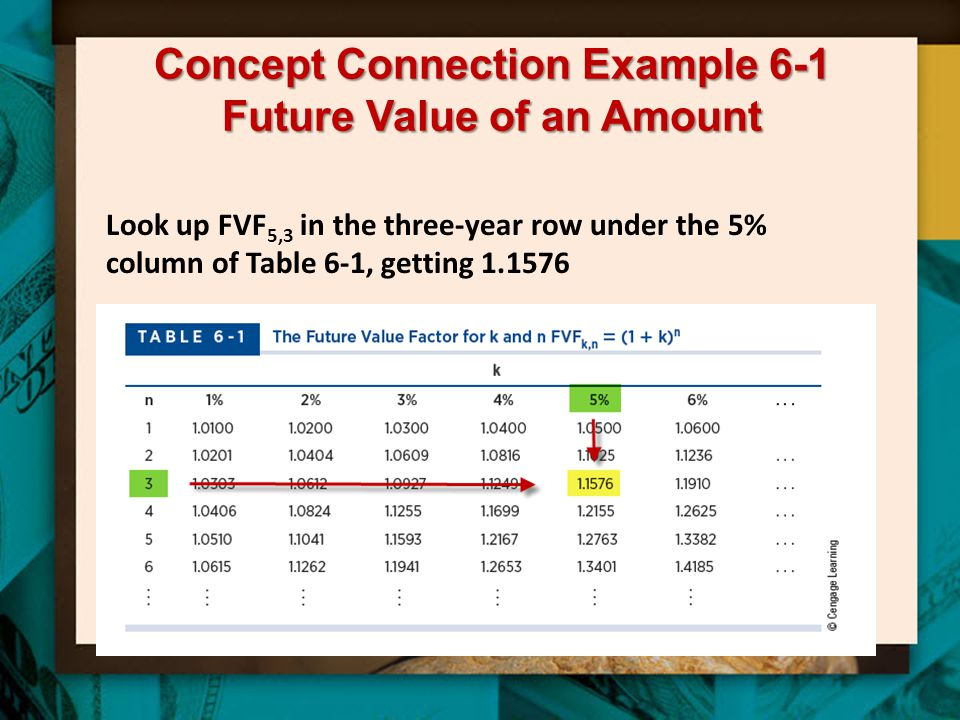 Concept Connection Example 6-1 Future Value of an Amount Look up FVF 5,3 in the three-year row under the 5% column of Table 6-1, getting 1.1576