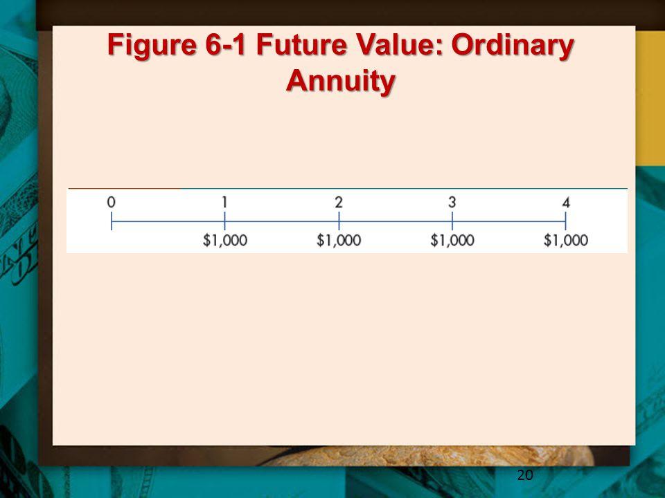 Figure 6-1 Future Value: Ordinary Annuity 20