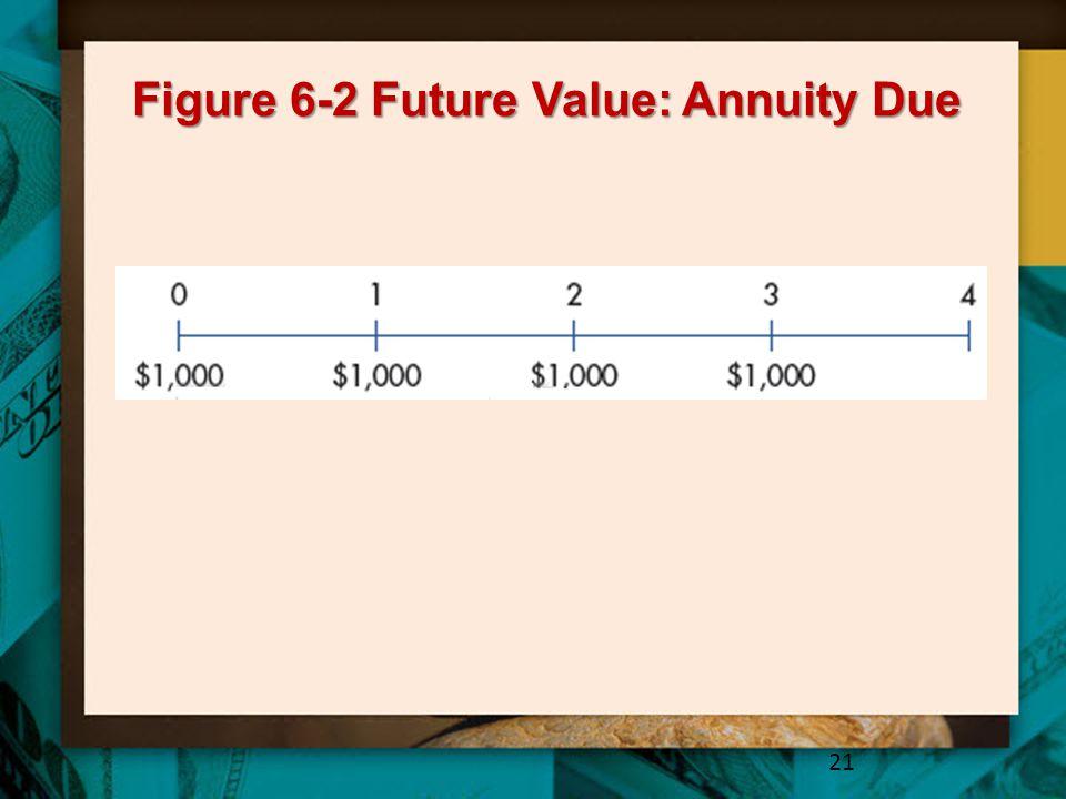 Figure 6-2 Future Value: Annuity Due 21