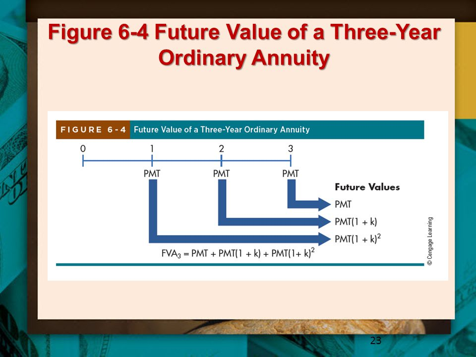 Figure 6-4 Future Value of a Three-Year Ordinary Annuity 23