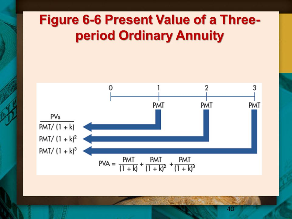 Figure 6-6 Present Value of a Three- period Ordinary Annuity 40