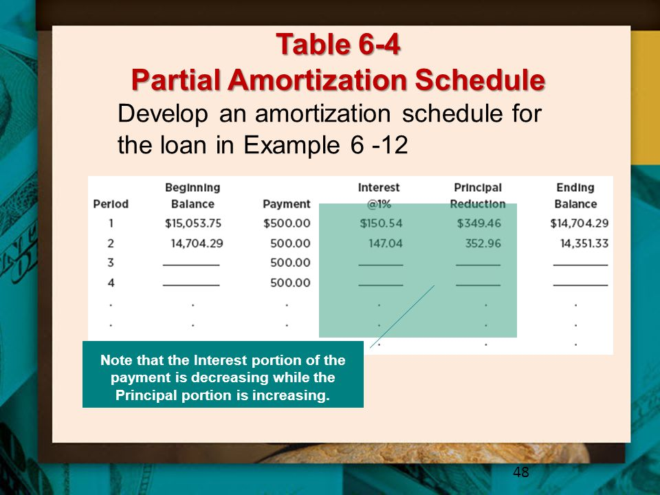Table 6-4 Partial Amortization Schedule 48 Develop an amortization schedule for the loan in Example 6 -12 Note that the Interest portion of the payment is decreasing while the Principal portion is increasing.