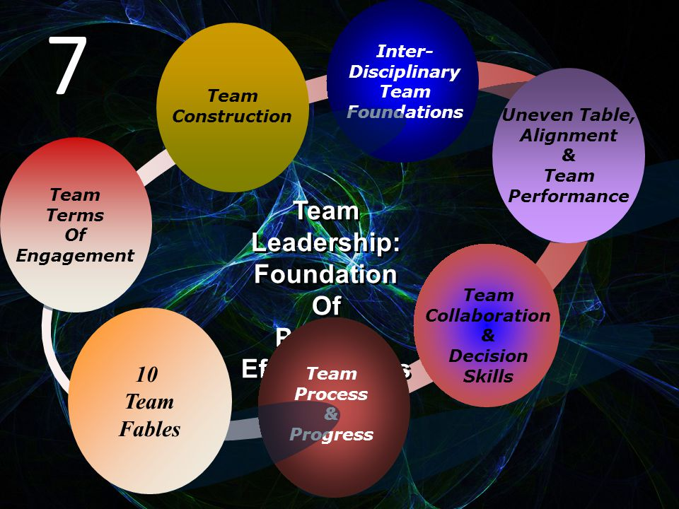 Team Terms Of Engagement Inter- Disciplinary Team Foundations Uneven Table, Alignment & Team Performance Team Collaboration & Decision Skills Team Leadership: Foundation Of Practice Effectiveness Team Leadership: Foundation Of Practice Effectiveness Team Process & Progress Team Construction 10 Team Fables 7