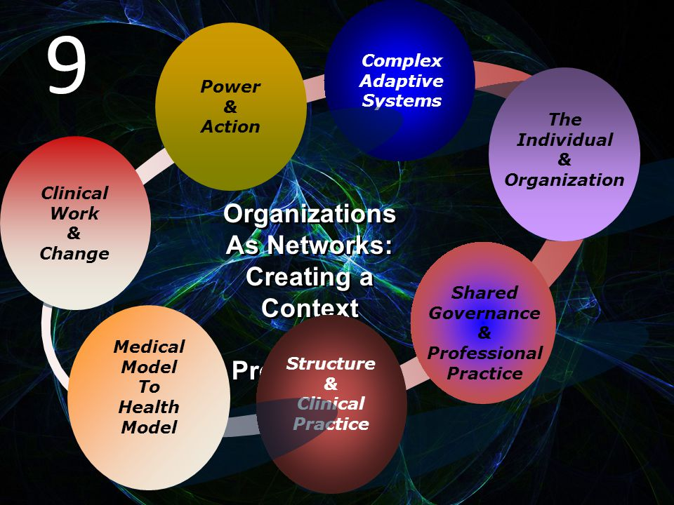 Clinical Work & Change Complex Adaptive Systems The Individual & Organization Shared Governance & Professional Practice Organizations As Networks: Creating a Context For Professional Practice Organizations As Networks: Creating a Context For Professional Practice Structure & Clinical Practice Power & Action Medical Model To Health Model 9