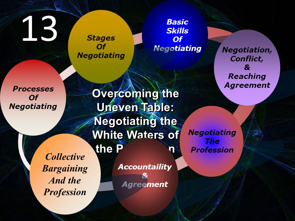 Processes Of Negotiating Basic Skills Of Negotiating Negotiation, Conflict, & Reaching Agreement Negotiating The Profession Overcoming the Uneven Table: Negotiating the White Waters of the Profession Overcoming the Uneven Table: Negotiating the White Waters of the Profession Accountaility & Agreement Stages Of Negotiating Collective Bargaining And the Profession 13