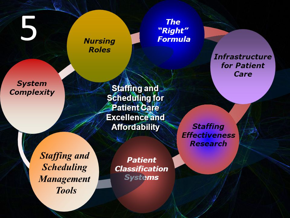 System Complexity The Right Formula Infrastructure for Patient Care Staffing Effectiveness Research Staffing and Scheduling for Patient Care Excellence and Affordability Staffing and Scheduling for Patient Care Excellence and Affordability Patient Classification Systems Nursing Roles Staffing and Scheduling Management Tools 5