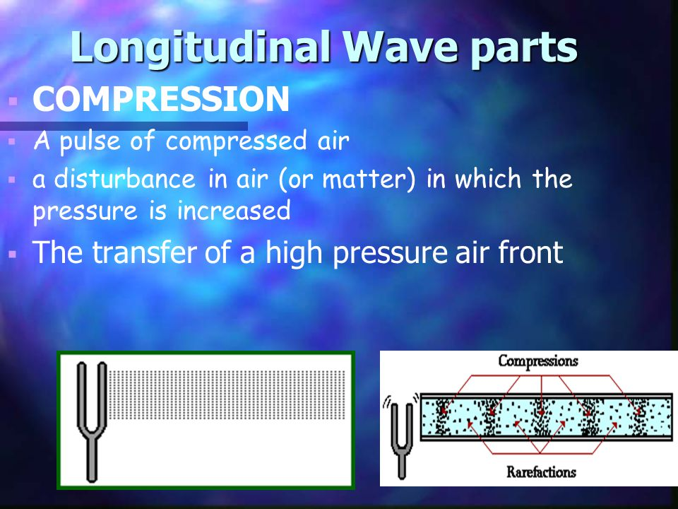 Longitudinal Wave parts   COMPRESSION   A pulse of compressed air   a disturbance in air (or matter) in which the pressure is increased   The