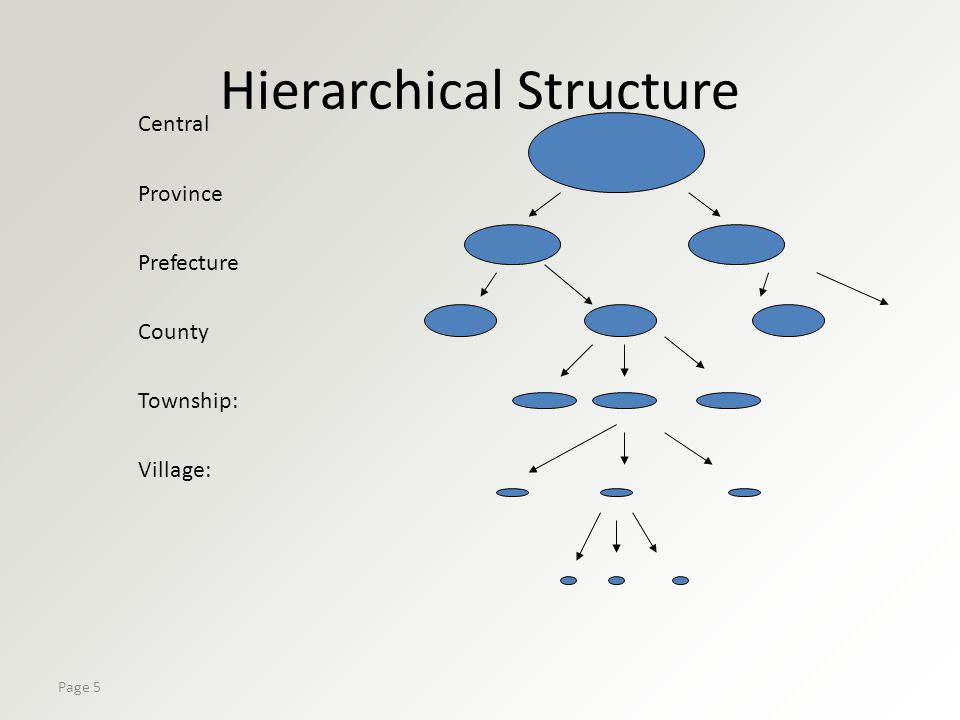 Page 5 Hierarchical Structure Central Province Prefecture County Township: Village: