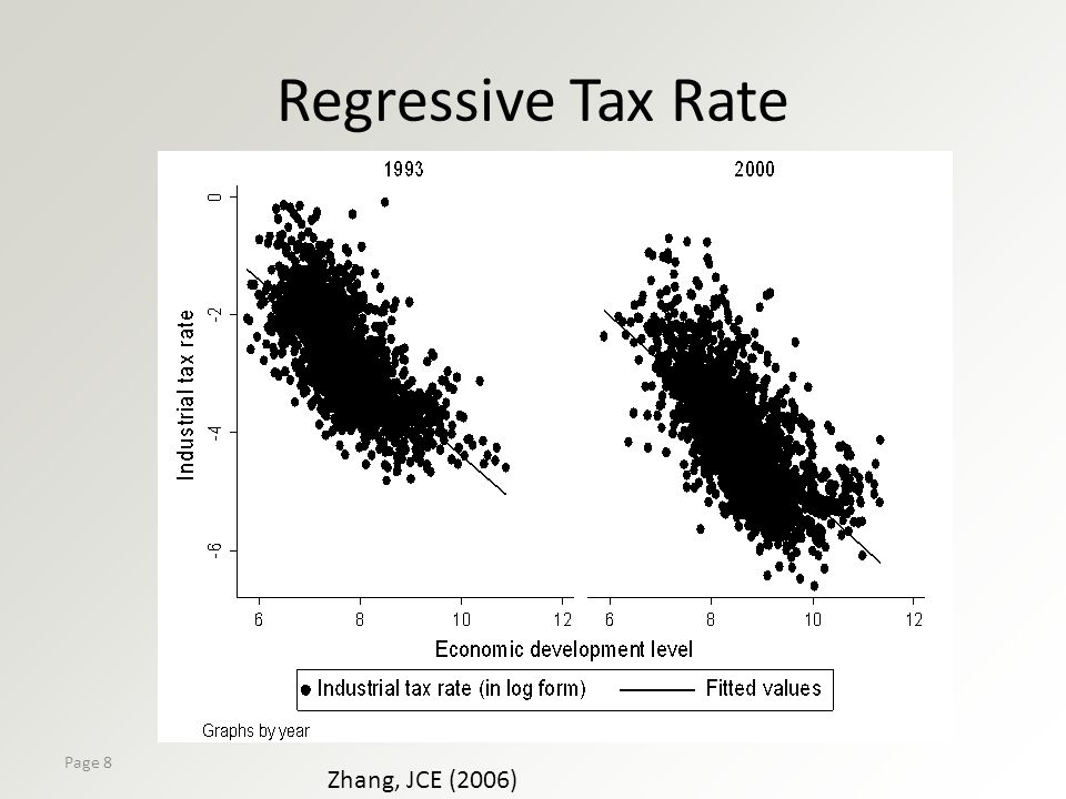 Page 8 Regressive Tax Rate Zhang, JCE (2006)