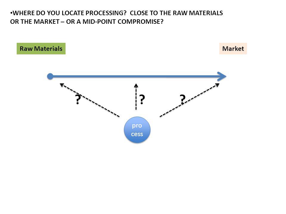 Raw MaterialsMarket pro cess ???