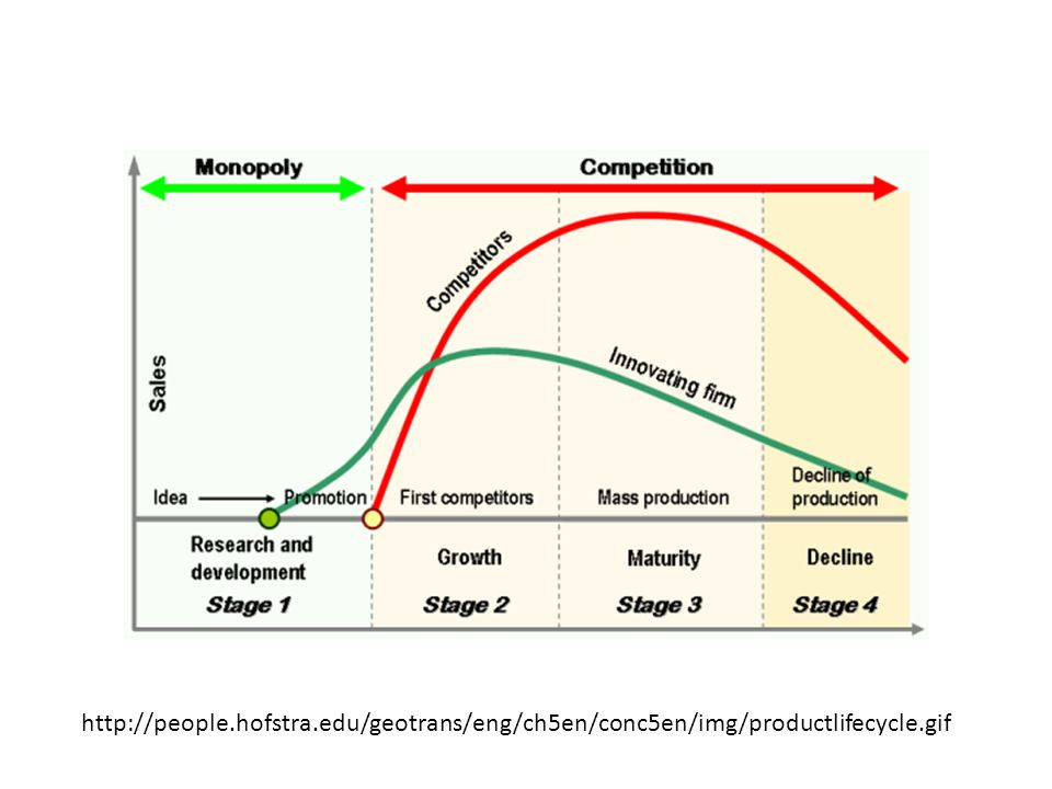 http://people.hofstra.edu/geotrans/eng/ch5en/conc5en/img/productlifecycle.gif