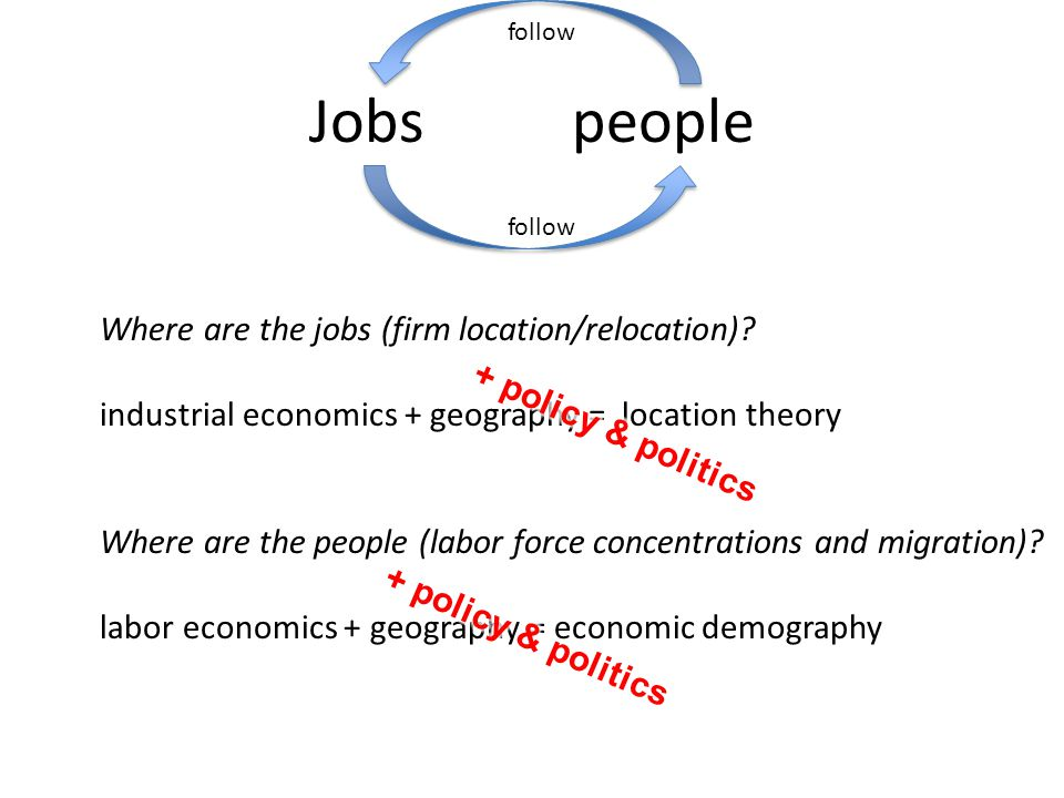 Jobs people follow Where are the jobs (firm location/relocation).