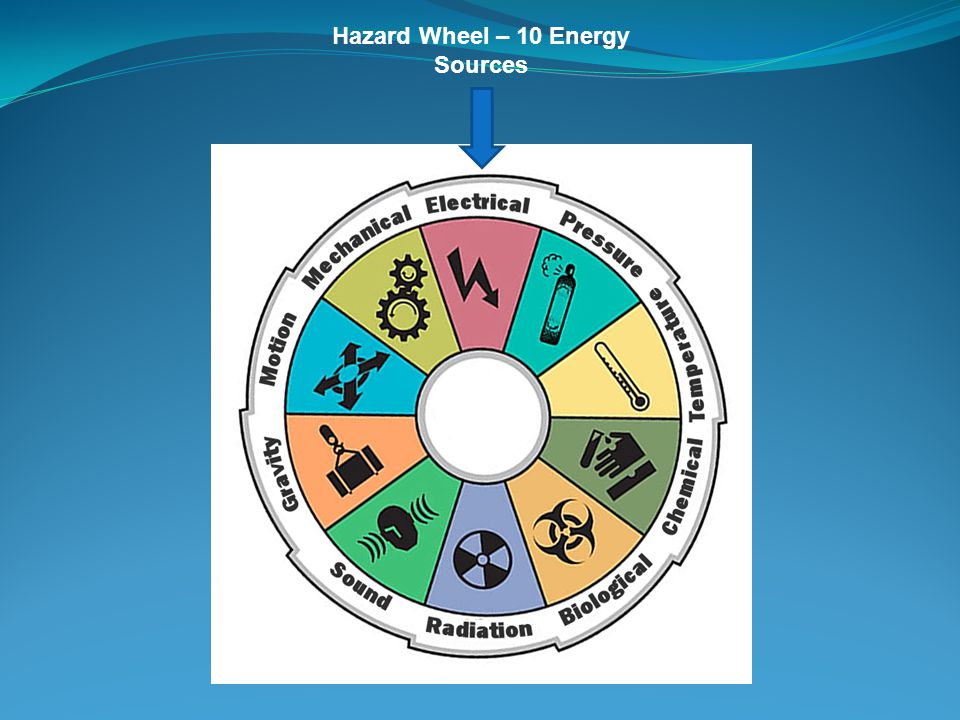 Hazard Wheel – 10 Energy Sources