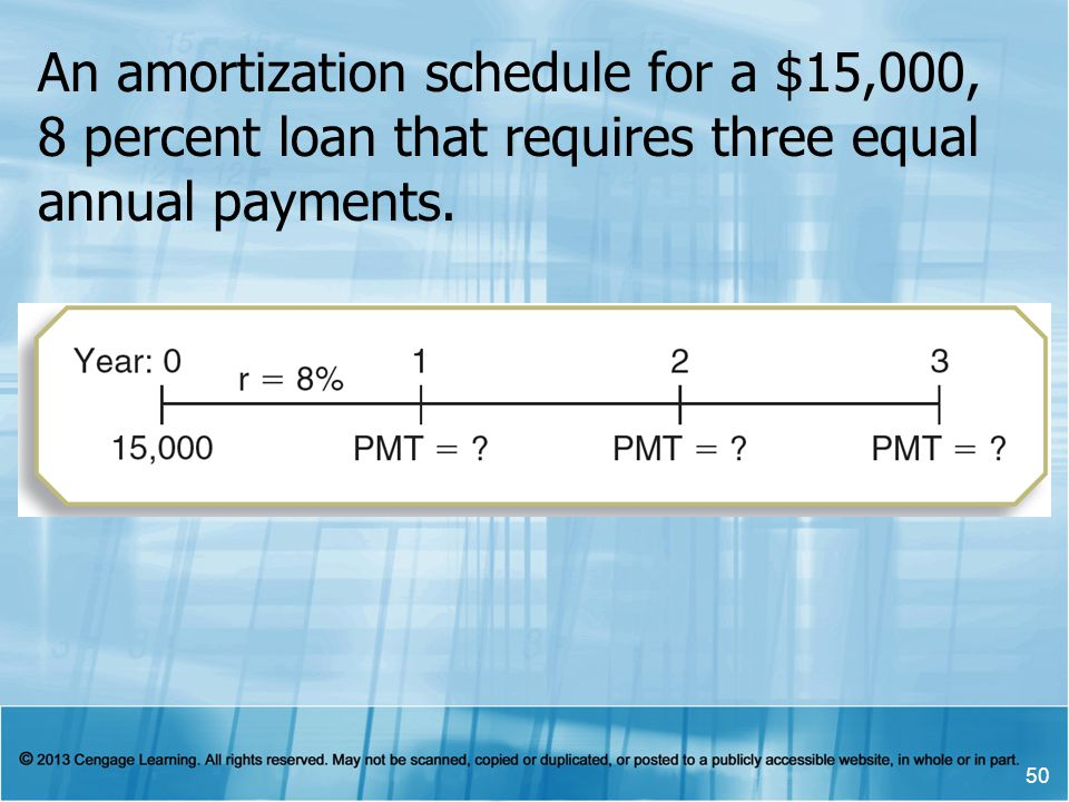 An amortization schedule for a $15,000, 8 percent loan that requires three equal annual payments.