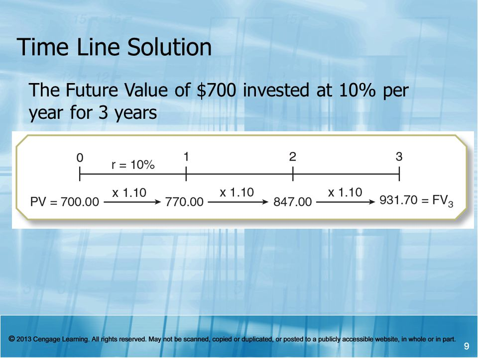Time Line Solution 9 The Future Value of $700 invested at 10% per year for 3 years