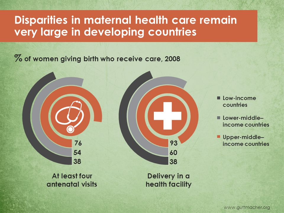 www.guttmacher.org At least four antenatal visits Delivery in a health facility 38 54 76 60 38 93 Disparities in maternal health care remain very large in developing countries % of women giving birth who receive care, 2008 Low-income countries Lower-middle – income countries Upper-middle – income countries