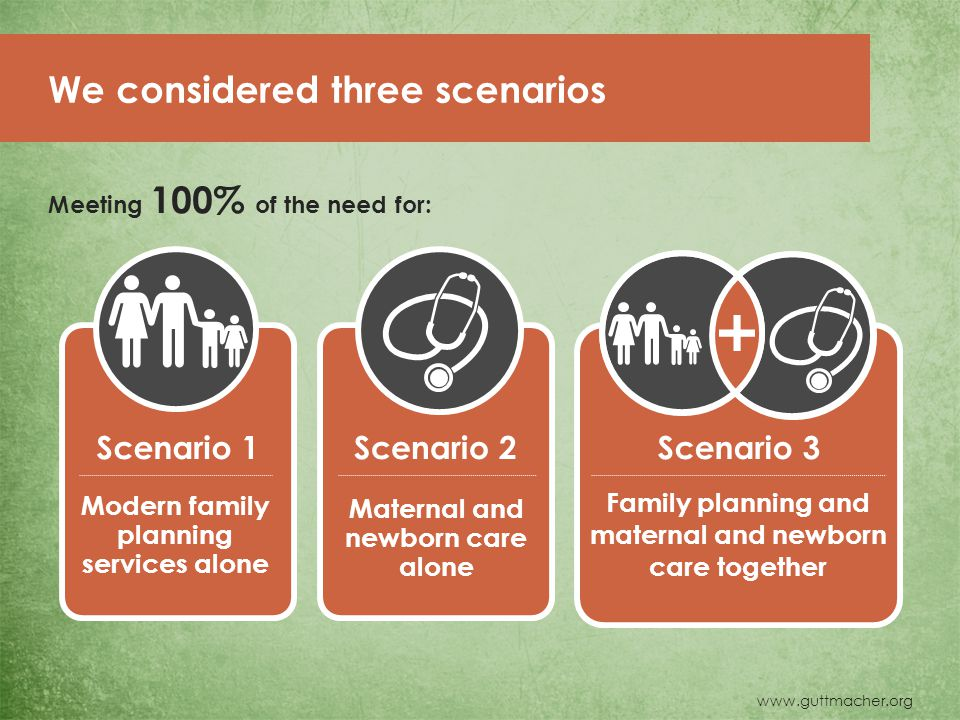 www.guttmacher.org Modern family planning services alone Maternal and newborn care alone Family planning and maternal and newborn care together Scenario 1Scenario 2Scenario 3 We considered three scenarios Meeting 100% of the need for: